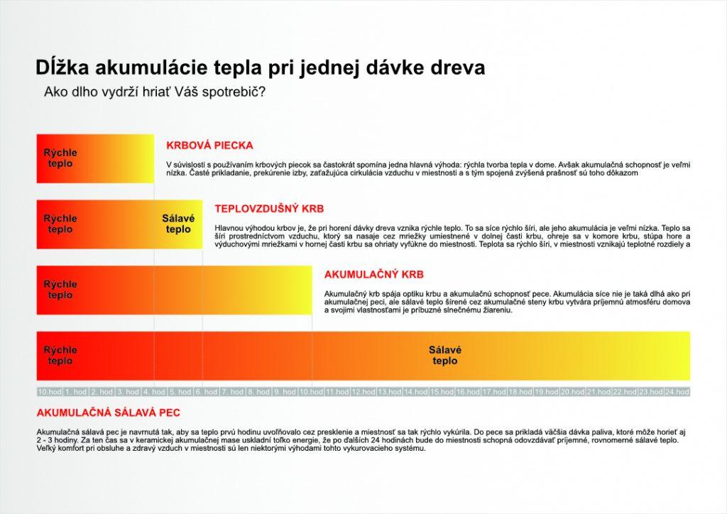 dĺžka akumulácie spotrebičov na drevo